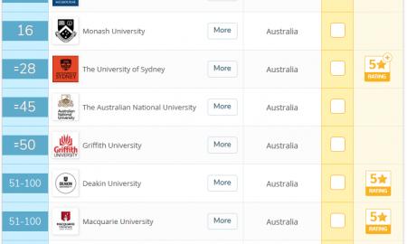 澳洲有哪些音乐院校值得推荐?2019年澳洲买球软件QS排名
