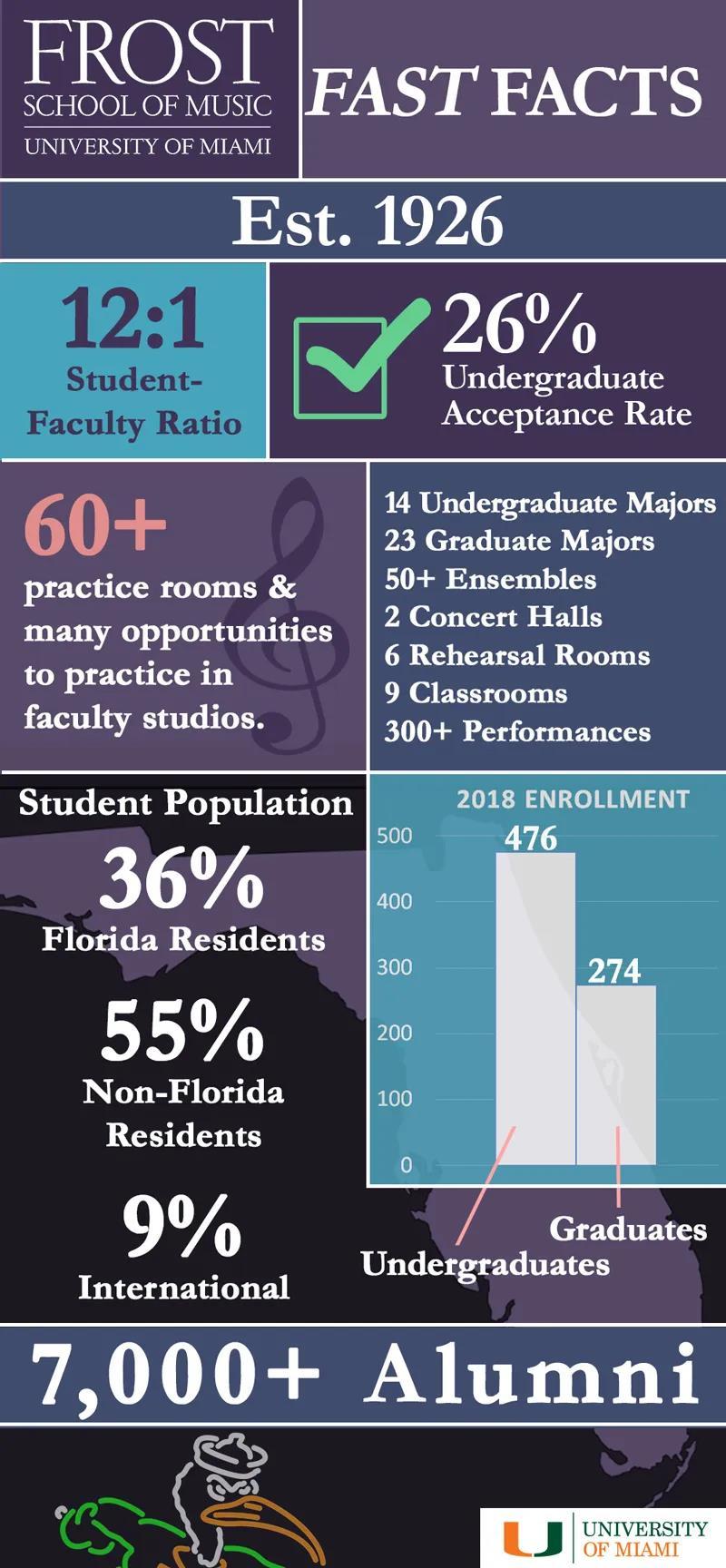 迈阿密大学Frost音乐学院